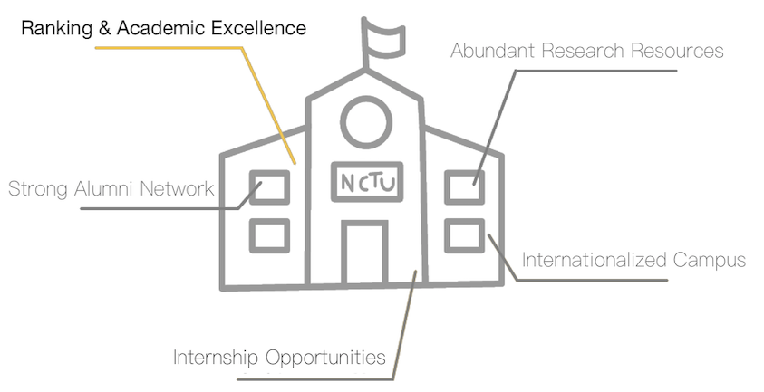 Ranking & Academic Excellence