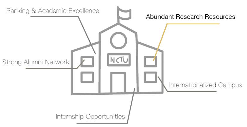 Abundant Research Resources